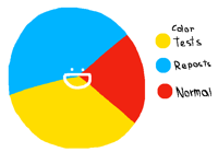 Inaccurate April 1st Pie Chart