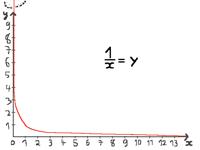 1/x = y